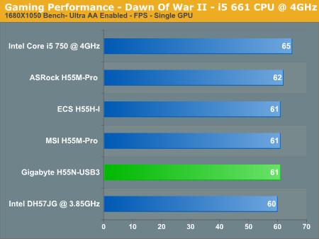 Gaming Performance - Dawn Of War II - i5 661 CPU @ 4GHz
