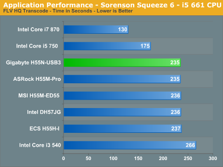 Application Performance - Sorenson Squeeze 6 - i5 661 CPU