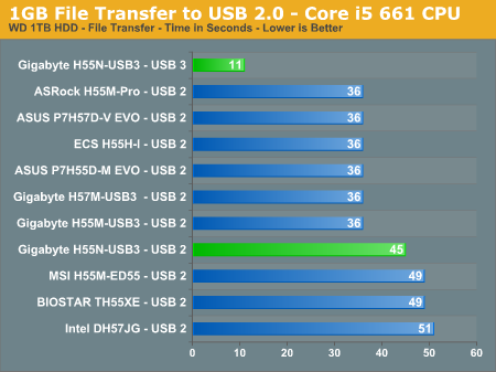 1GB File Transfer to USB 2.0 - Core i5 661 CPU