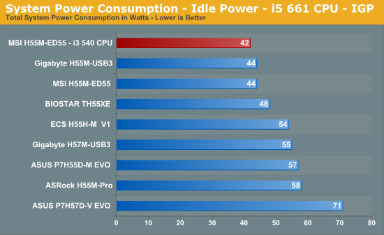 System Power Consumption - Idle Power - i5 661 CPU - IGP