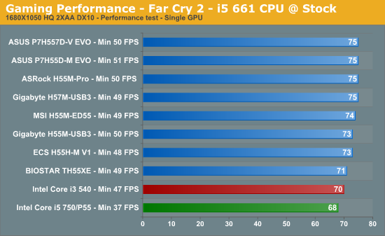 Gaming Benchmarks and 3D Performance - Choosing the Best H55
