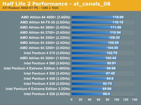 AMD vs  Intel Performance - Half Life 2 CPU Performance