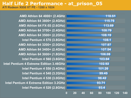 AMD vs. Intel Performance - Half Life 2 CPU Performance