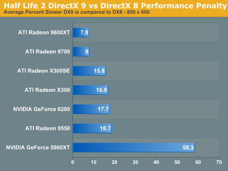 Half Life 2 DirectX 9 vs DirectX 8 Performance Penalty