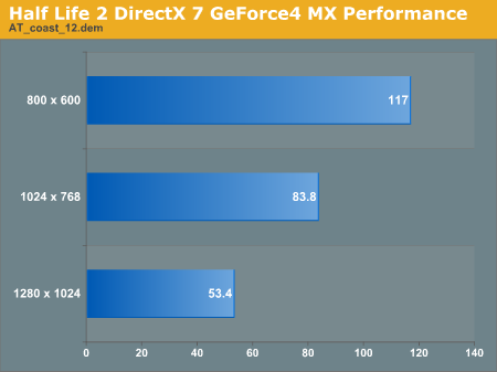 Half Life 2 DirectX 7 GeForce4 MX Performance