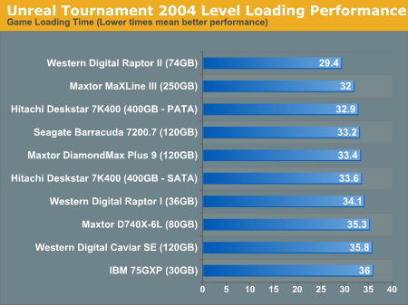 Unreal Tournament 2004 Level Loading Performance