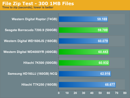 File Zip Test - 300 1MB Files