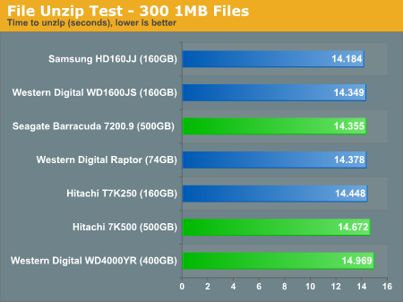 File Unzip Test - 300 1MB Files