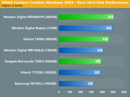 IPEAK Content Creation Winstone 2004 - Pure Hard Disk Performance