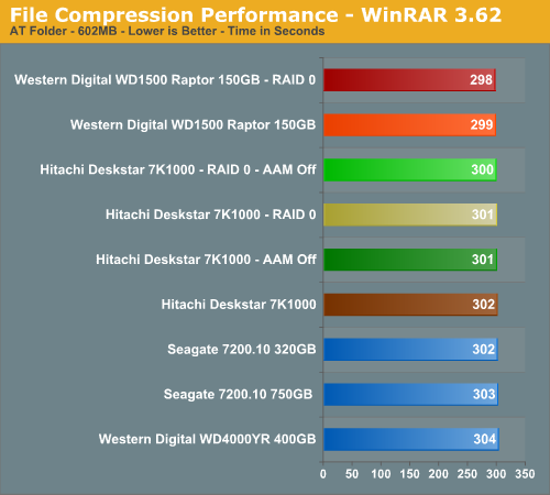 File Compression Performance - WinRAR 3.62