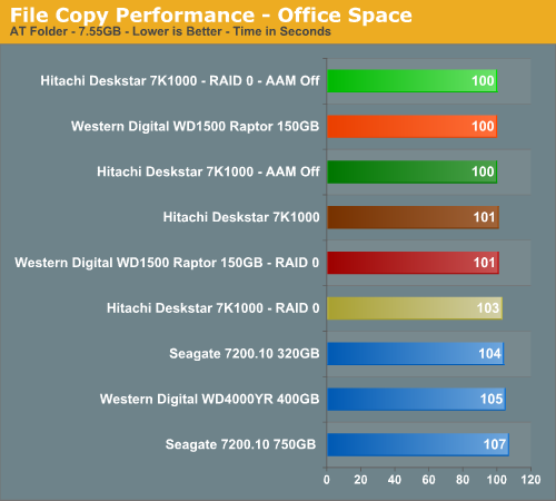 File Copy Performance - Office Space