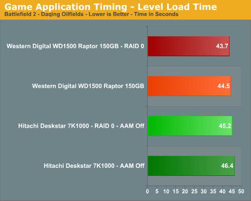 Game Application Timing - Level Load Time