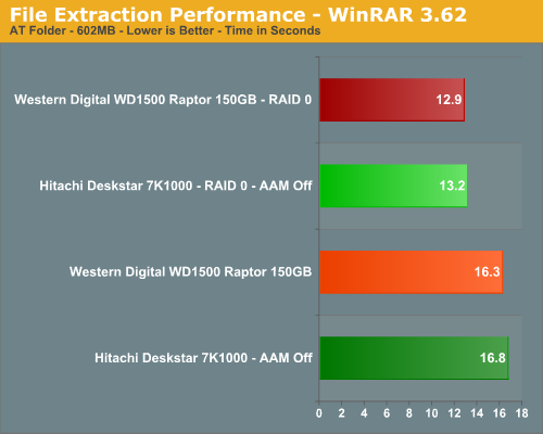 File Extraction Performance - WinRAR 3.62