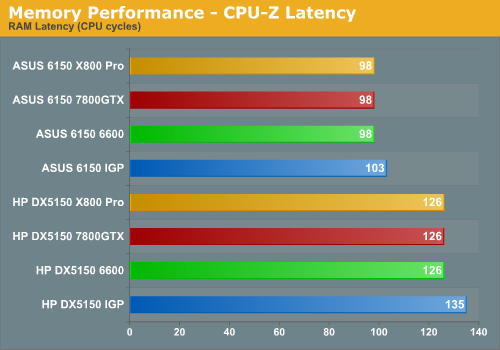 Memory Performance - CPU-Z Latency