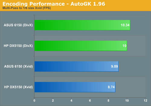 Encoding Performance - AutoGK 1.96