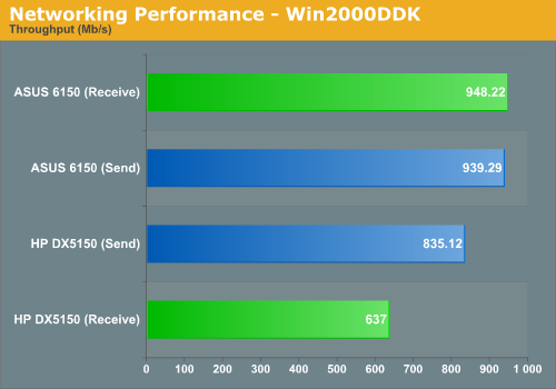 Networking Performance - Win2000DDK