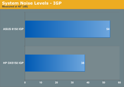 System Noise Levels - IGP