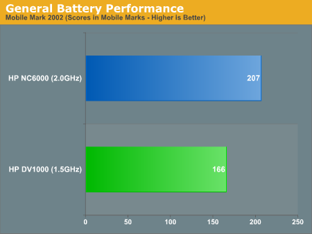General Battery Performance