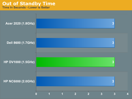 Out of Standby Time