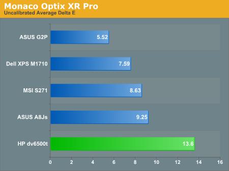 Monaco Optix XR Pro
