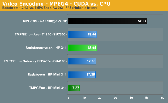 Video Encoding - MPEG4 - CUDA vs. CPU