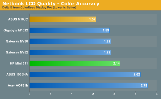 Netbook LCD Quality - Color Accuracy