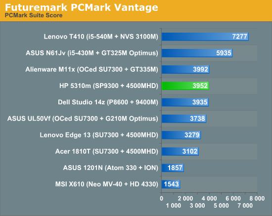 HP ProBook 5310m Performance - HP ProBook 5310m: A Slender