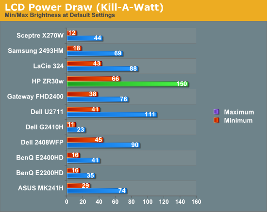 Analysis: Power Consumption - A New 30