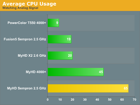 Average CPU Usage