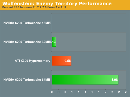 Wolfenstein: Enemy Territory Performance