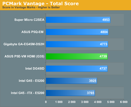 PCMark Vantage - Total Score