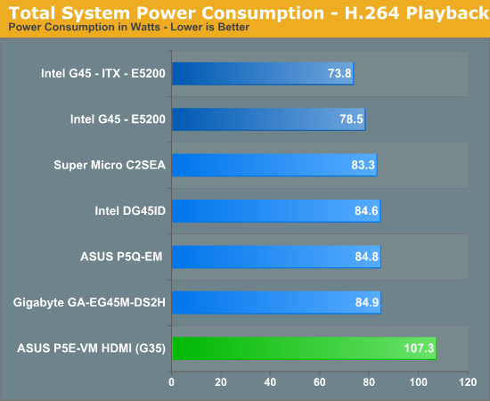 Total System Power Consumption - H.264 Playback