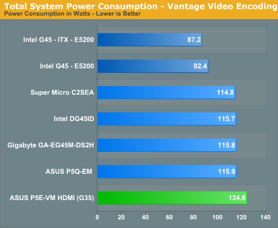 Total System Power Consumption - Vantage Video Encoding