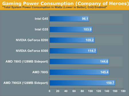 Gaming Power Consumption (Company of Heroes)