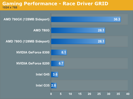 Gaming Performance - Race Driver GRID