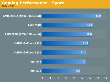 Gaming Performance - Spore