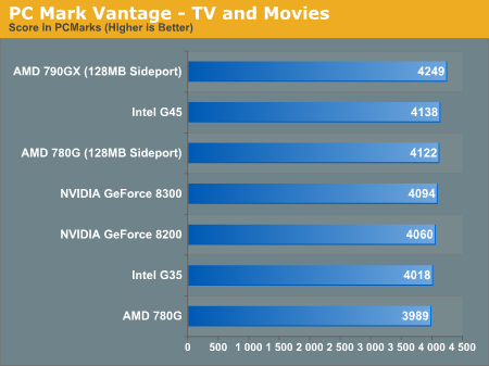 PC Mark Vantage - TV and Movies