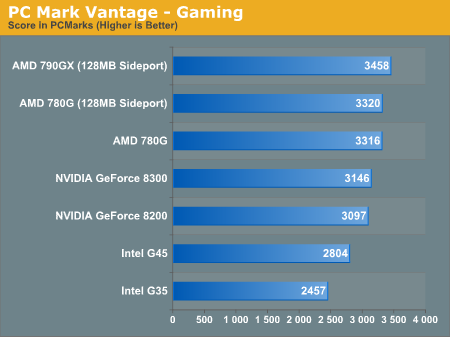 PC Mark Vantage - Gaming