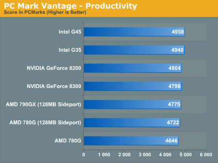 PC Mark Vantage - Productivity