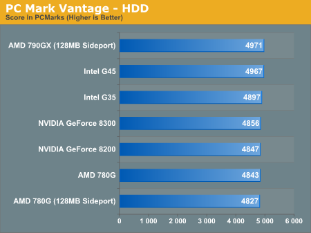 PC Mark Vantage - HDD