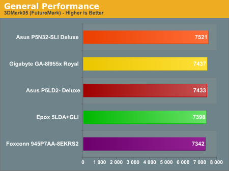 General Performance