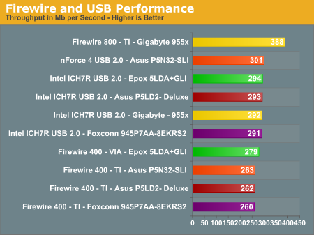 Firewire and USB Performance