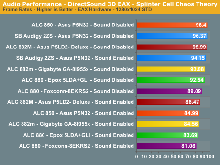 Audio Performance - DirectSound 3D EAX - Splinter Cell Chaos Theory
