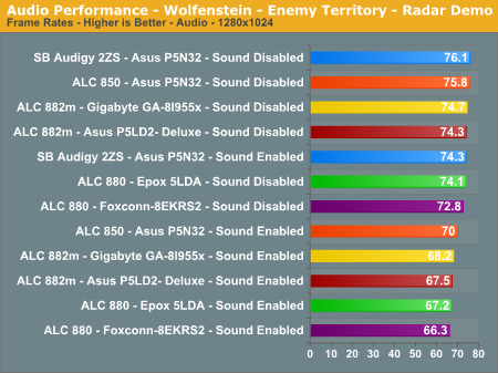 Audio Performance - Wolfenstein - Enemy Territory - Radar Demo