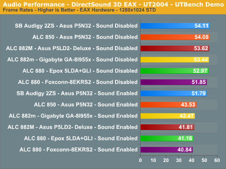 Audio Performance - DirectSound 3D EAX - UT2004 - UTBench Demo