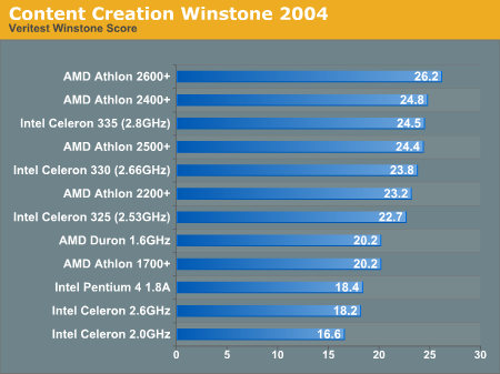 Content Creation Winstone 2004