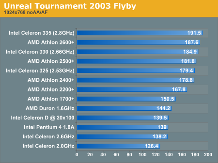 Unreal Tournament 2003 Flyby