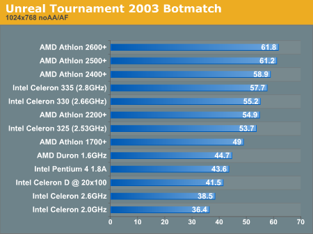 Unreal Tournament 2003 Botmatch