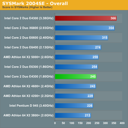 http://images.anandtech.com/graphs/intel%20core%202%20duo%20e4300_01090750127/13868.png