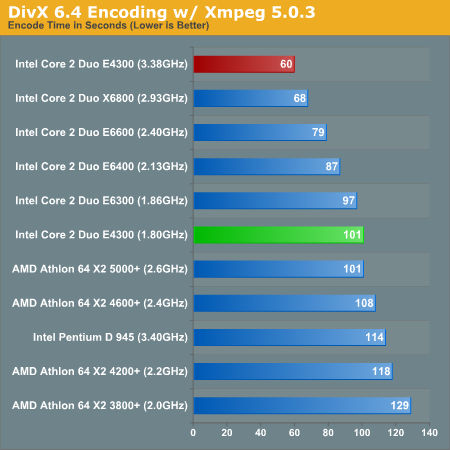 http://images.anandtech.com/graphs/intel%20core%202%20duo%20e4300_01090750127/13873.png